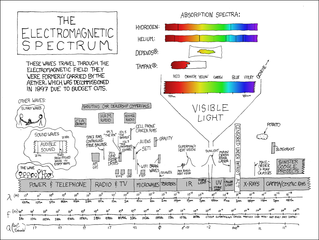 Electromagnetic spectrum.png